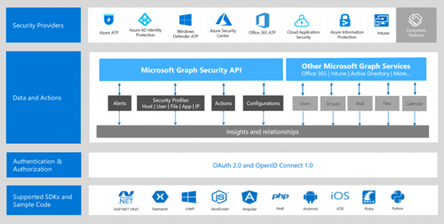 Microsoft Graph Security API block diagram