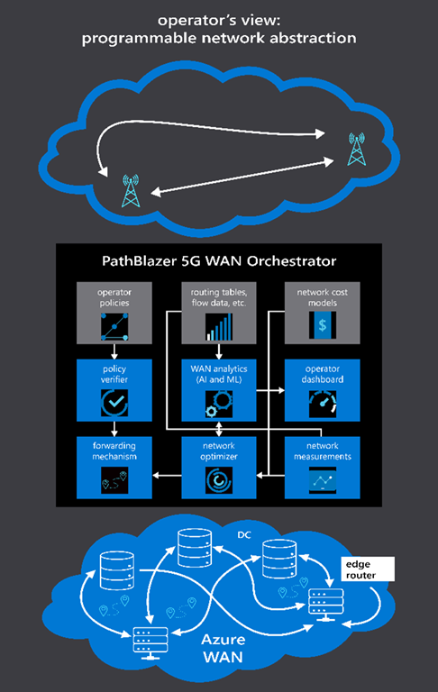 5G WAN technical architecture. This is how we envision all the different technical components will need to come together to serve 5G operators