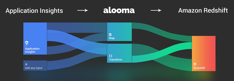 Export Application Insights data to Amazon Redshift with Alooma