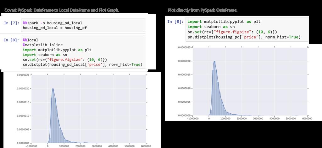 Understanding HDInsight Spark jobs and data through