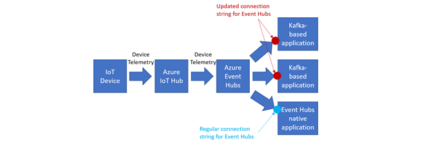 Azure IoT Hub device telemetry feed into Kafka-based applications