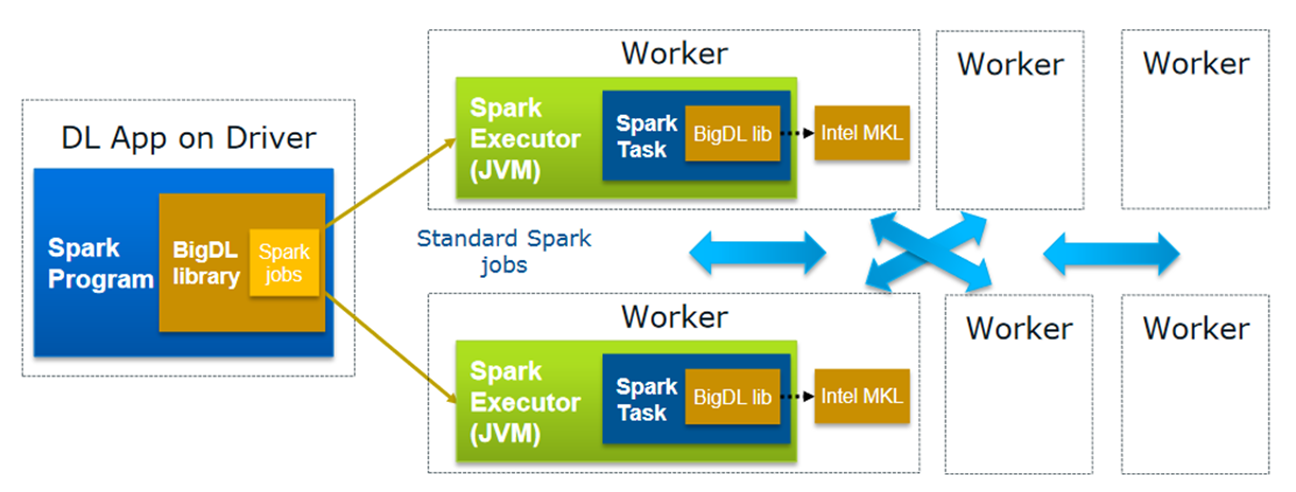 How to use BigDL on Apache Spark for Azure HDInsight