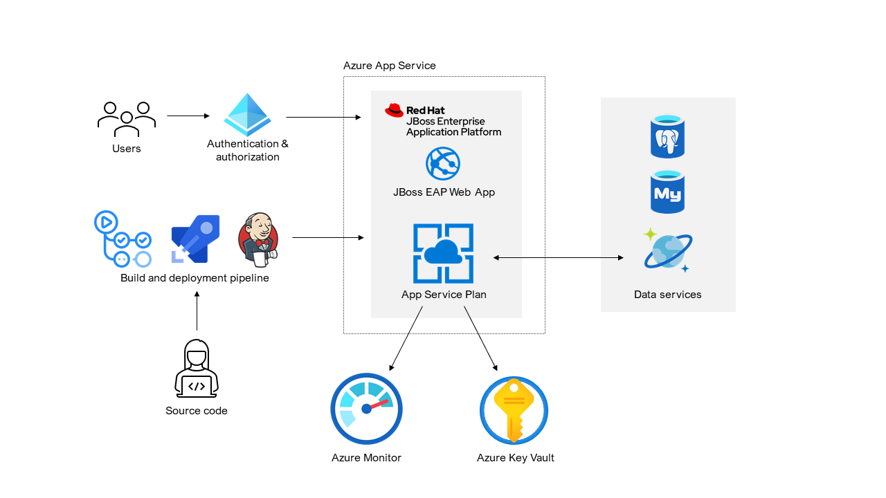 Figure 2 - High level architecture diagram showing Red Hat JBoss EAP on App Service connecting to other Azure services and users