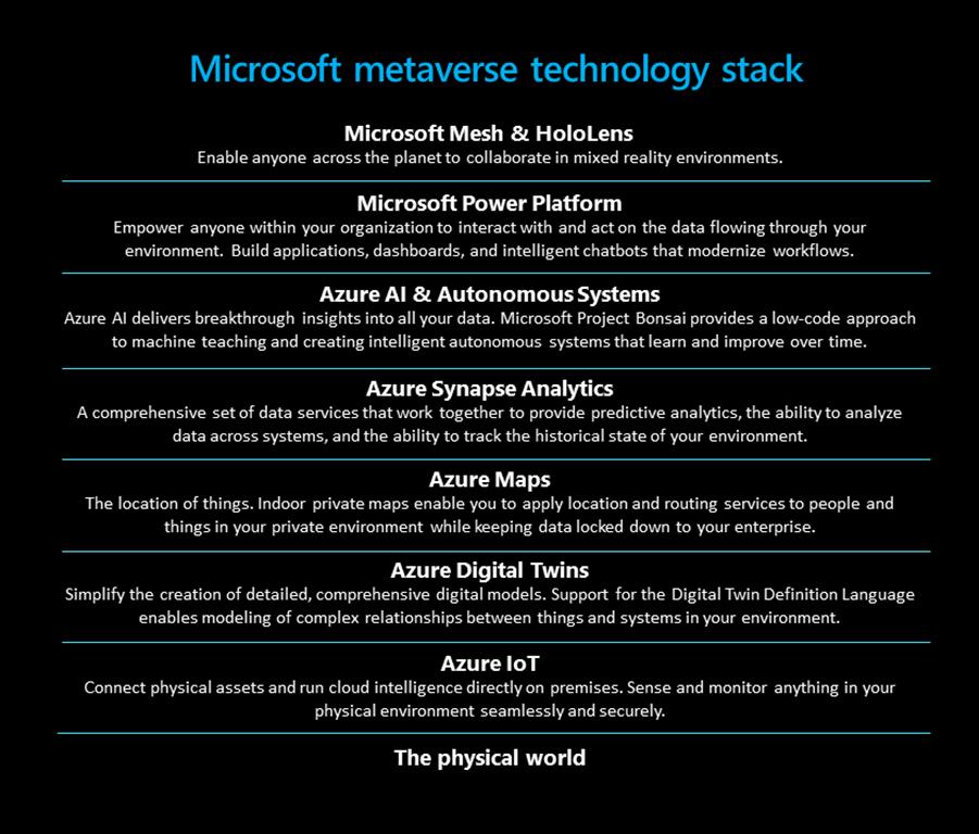 Microsoft metaverse technology stack