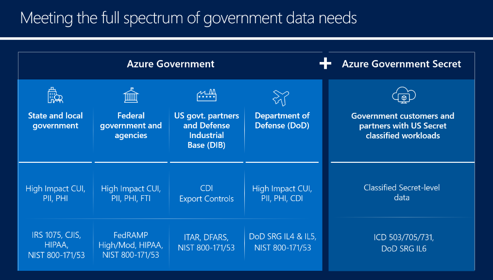 Meeting the full spectrum of government data needs table