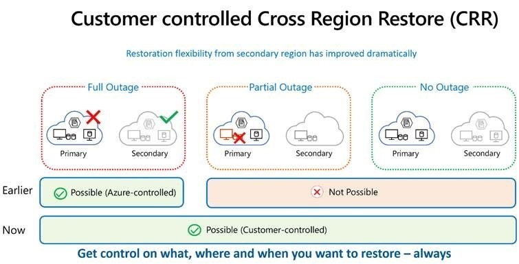 """The graphic shows that cross region restore has dramatically improved the ability to flexibly restore from secondary regions. Customers now have control on what, where and when they restore their resources, no matter the outage scenario."