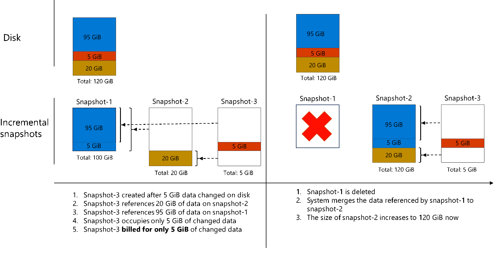 This diagram shows what happens when 5 GiB of data is modified on the disk before you take the third incremental snapshot. It also shows what happens when the first snapshot is deleted.