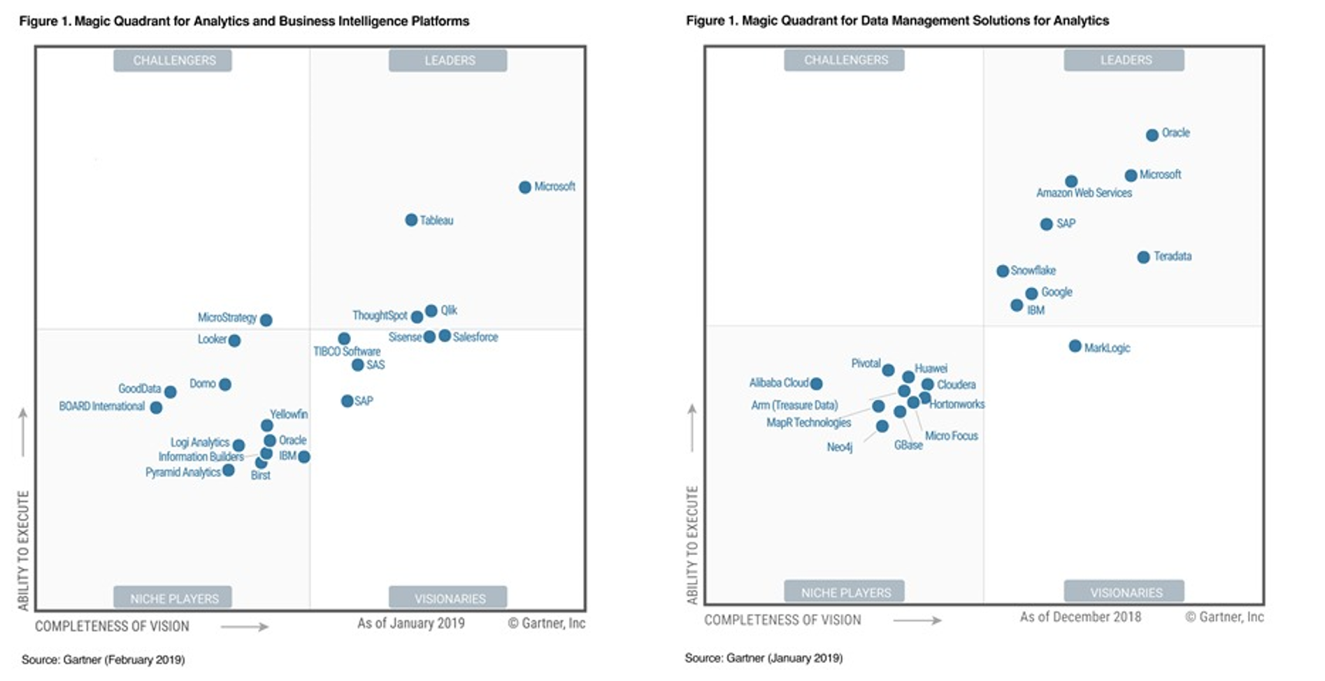Gartner 2019 Magic Quadrant for Analytics and Business Intelligence Platforms und Gartner 2019 Magic Quadrant for Data Management Solutions for Analytics