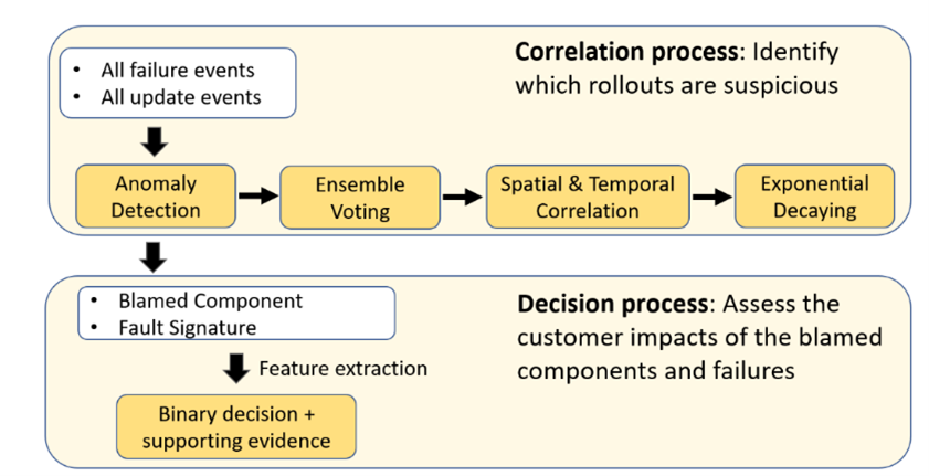 Gandalf correlation process (identifying which rollouts are suspicious) and decision process (assessing the customer impacts of the blamed components/failures).