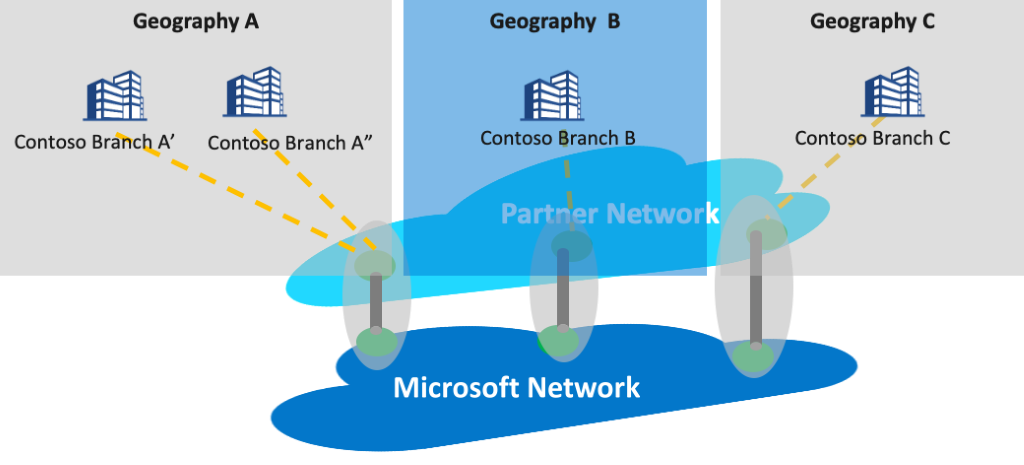 Concept diagram of Azure Peering Service.
