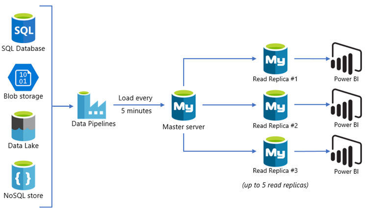 Process disparate data sources with read replicas used to scale out.