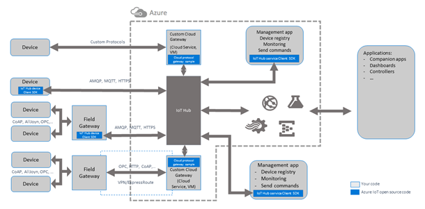 Azure IoT Hub dev diagram