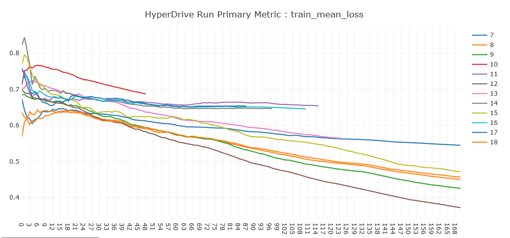 HyperDrive Run Primary Metric line graph