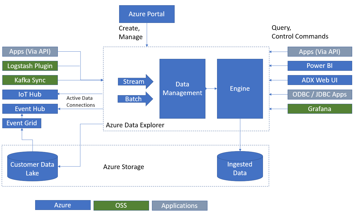 Azure Data Explorer diagram