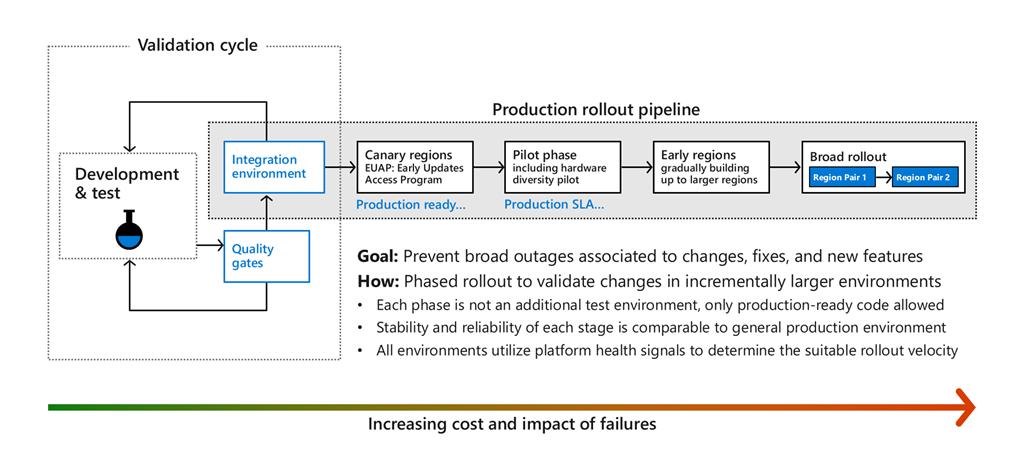 Schéma montrant en quoi le coût et l'impact des défaillances augmentent tout au long du pipeline de déploiement de la production et sont réduits au minimum en passant par des phases de développement et de test, de barrières qualité et d'intégration.