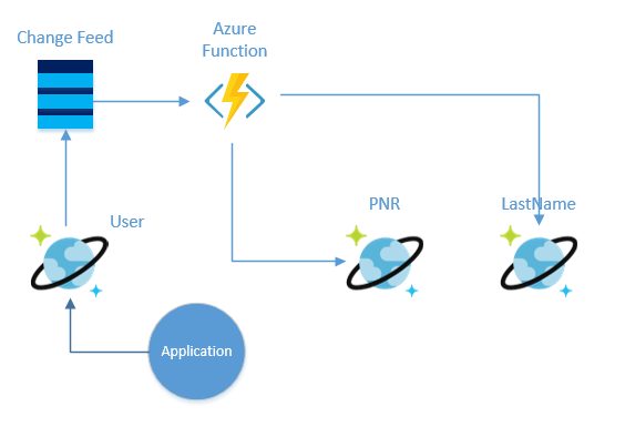Solution diagram showing Azure Functions working with Azure Cosmos DB Change Feed to update lookup collections