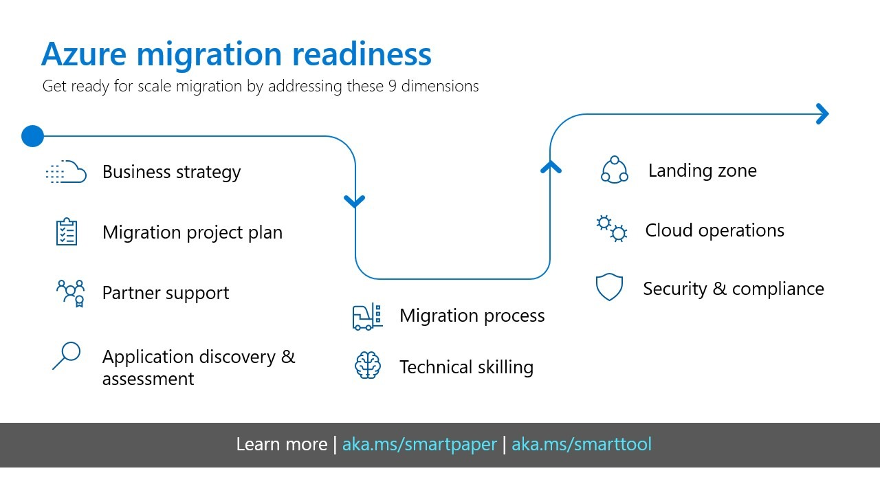 Visualizing the Azure migration readiness cycle