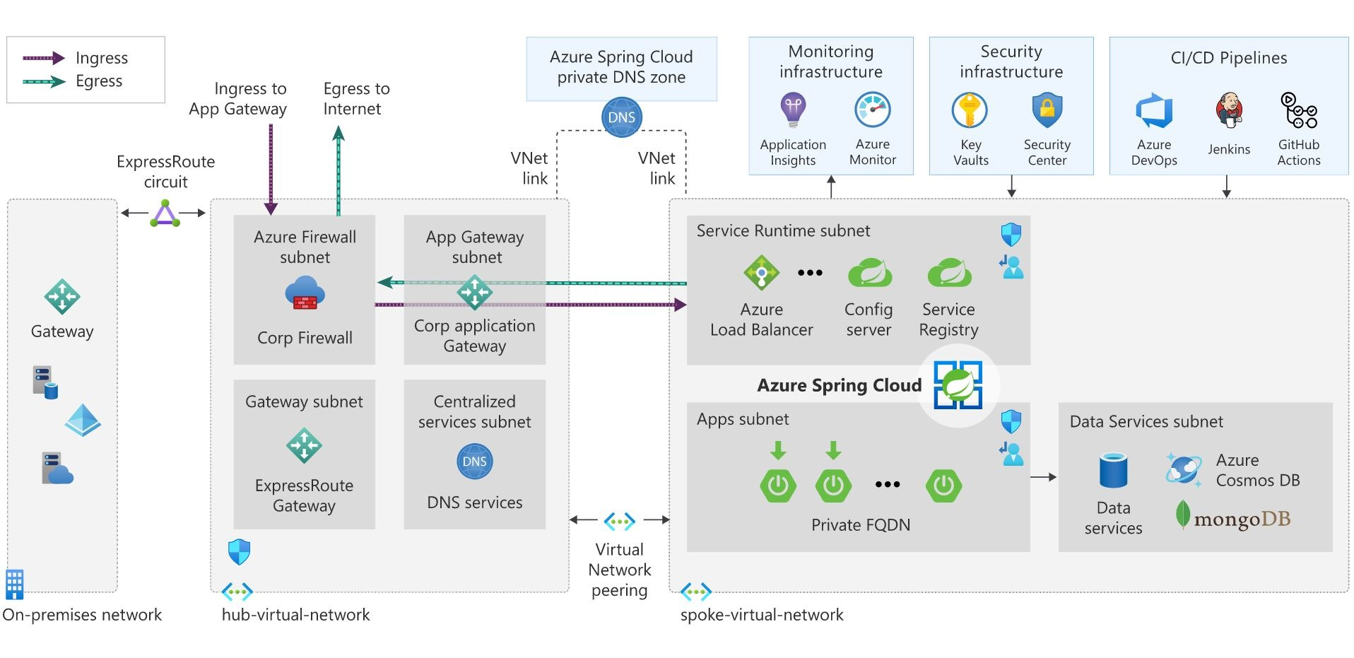 Azure Spring Cloud and Java on Azure reference architecture with common Azure platform services, security, and integration