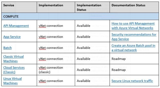 Azure Security Foundations Benchmark service mapping table
