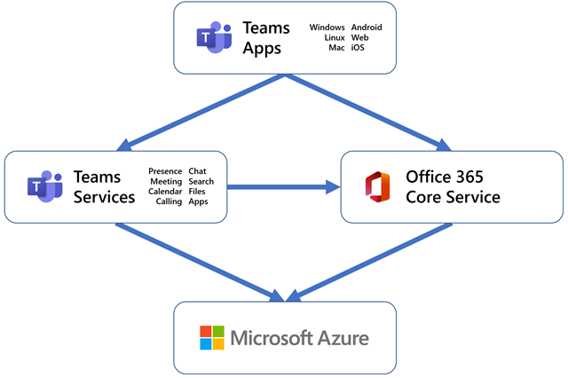  Diagram showing that Azure is the platform that underpins Teams Services and Office 365 Core Service