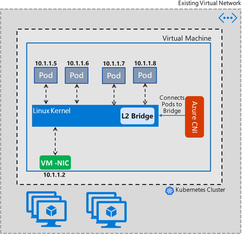Integrating Azure CNI and Calico: A technical deep dive