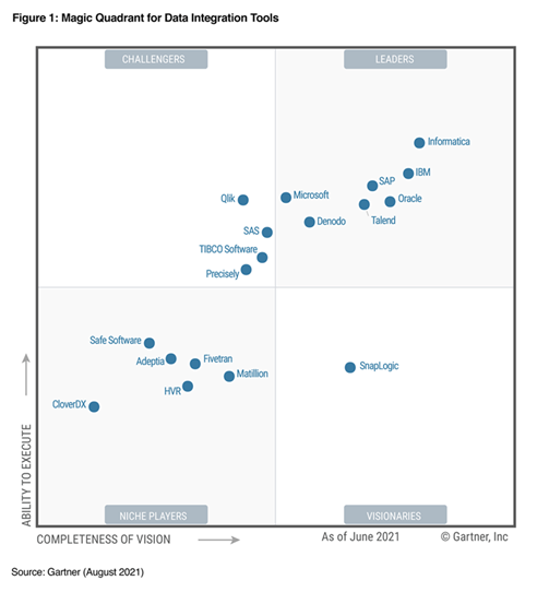 A Magic Quadrant image for Data Integration Tools showing Microsoft under the leader category on the top right side of the image.