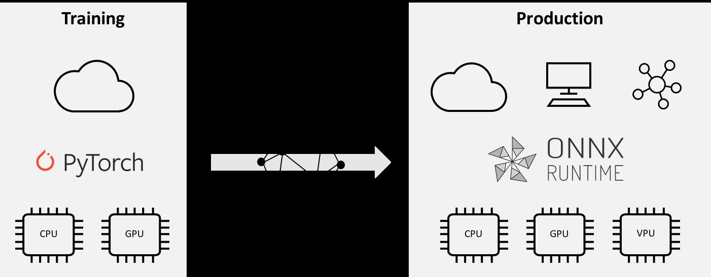 PyTorch と ONNX Runtime を使用したトレーニングと運用環境