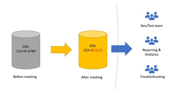 Static Data Masking