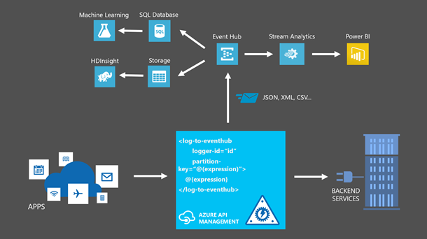 Integration von API Management mit Event Hubs