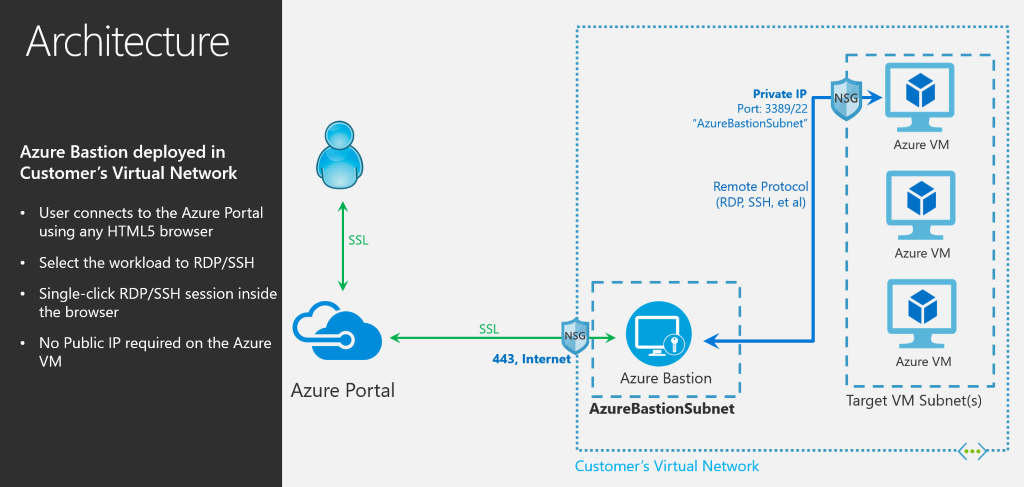 Announcing the preview of Microsoft Azure Bastion | Blog | Microsoft