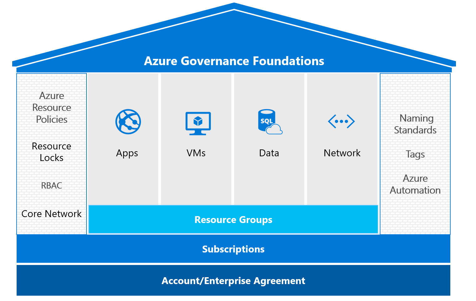 Azure Goverance Foundations