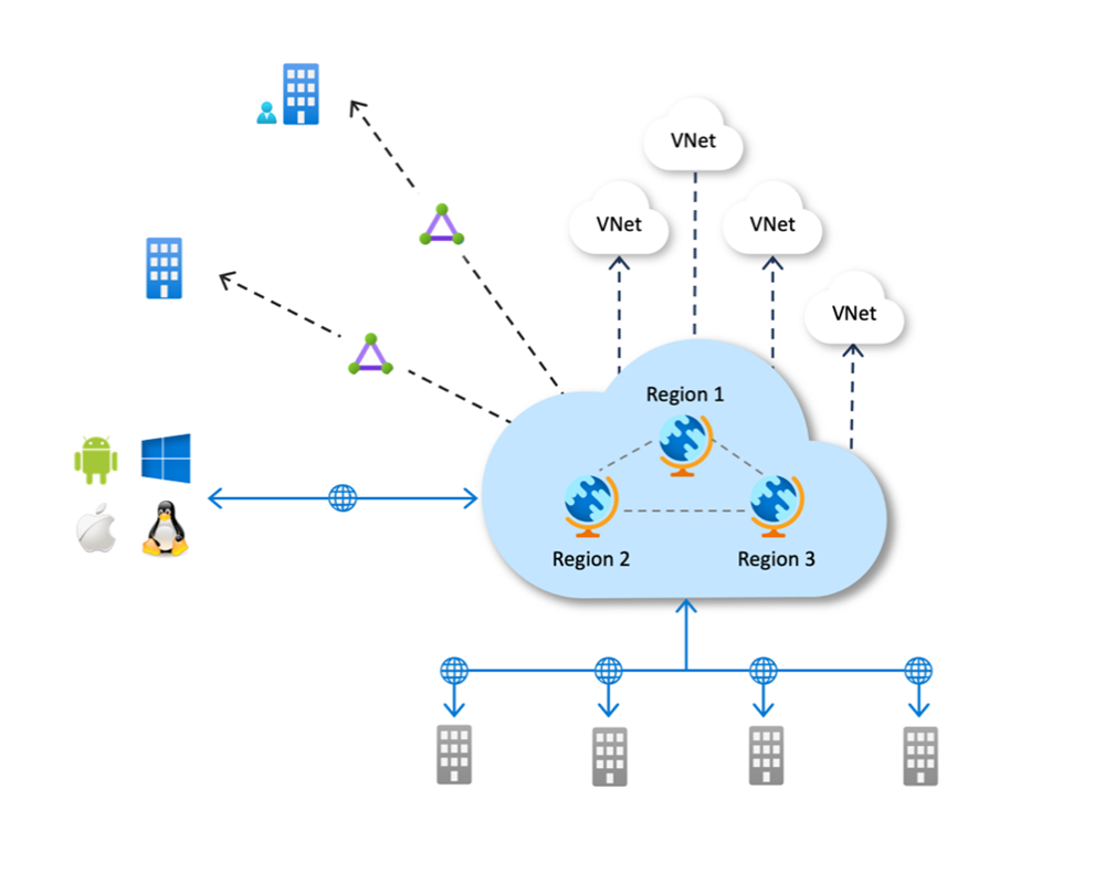 An image showing Azure Virtual WAN full topology overview across customers sites and clients connecting to Azure.