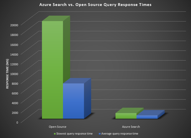 Azure Search vs Open Source Query Response Times