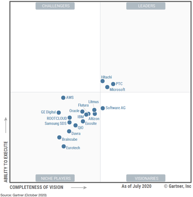 Gartner Magic Quadrant Azure for Industrical IoT Platforms