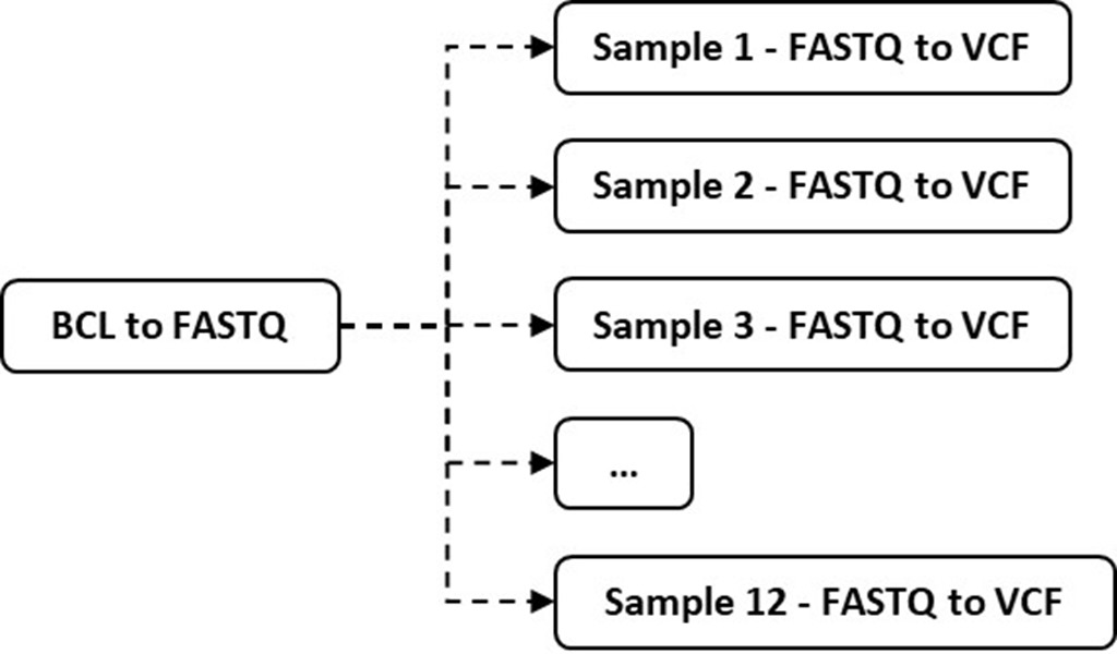 Illustration of running parallel pipeline executions for sample analysis