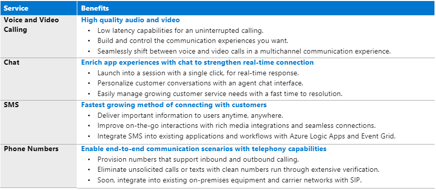 Table of Azure Communication Services and benefits
