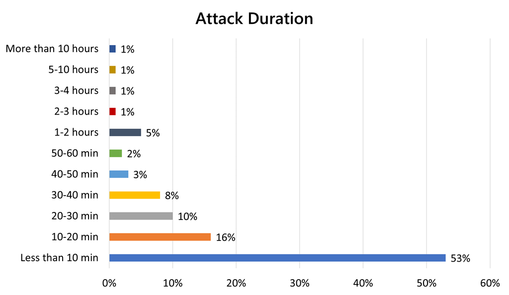 Attack Duration