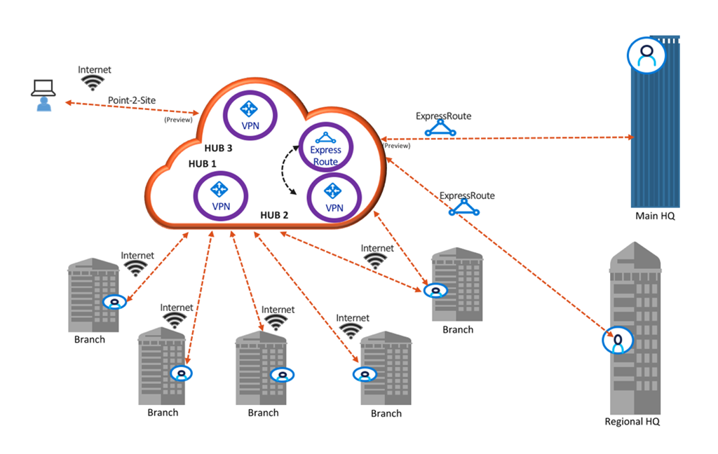 Azure Virtual WAN simplifies all your connectivity