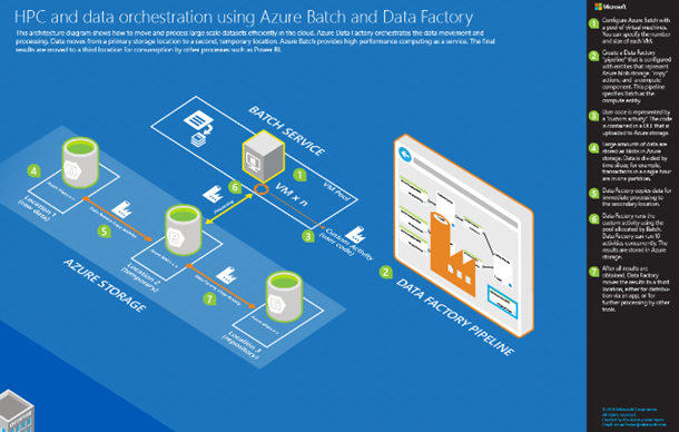 New architecture blueprint hpc and data orchestration using batch azure hpc new architecture blueprint malvernweather Gallery