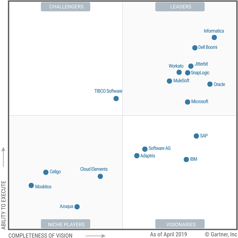 Image of the Magic Quadrant for Enterprise Integration Platform as a Service.