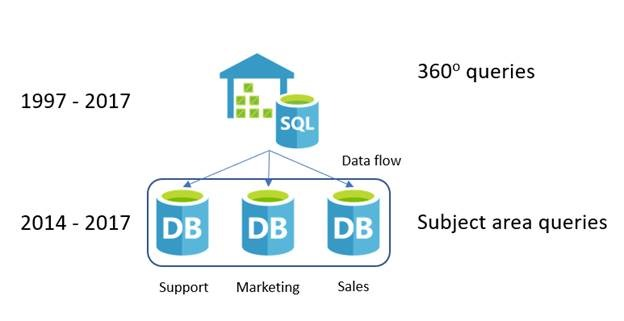 the example in the above diagram shows a data warehouse solution with the subject area sql database instances which offload and maintain the more recent