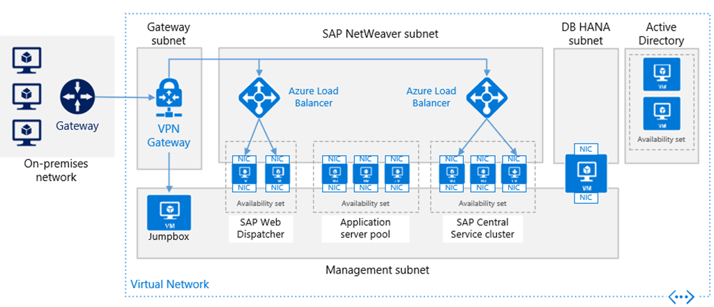 Reference Architecture For Sap Netweaver And Sap Hana On
