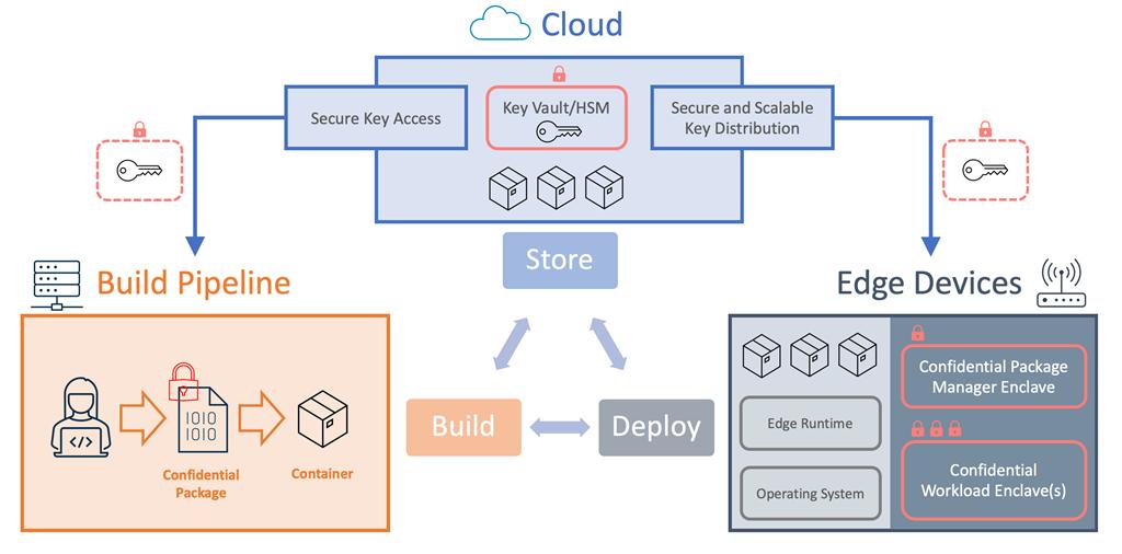 Enclave Device Blueprint Architecture