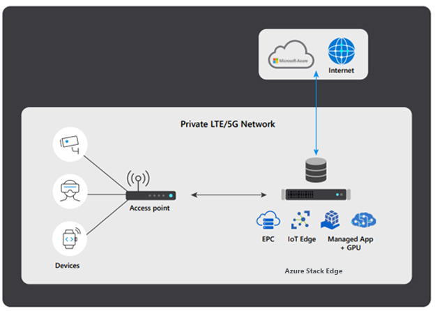 Network diagram of private mobile network leveraging hyperscale cloud