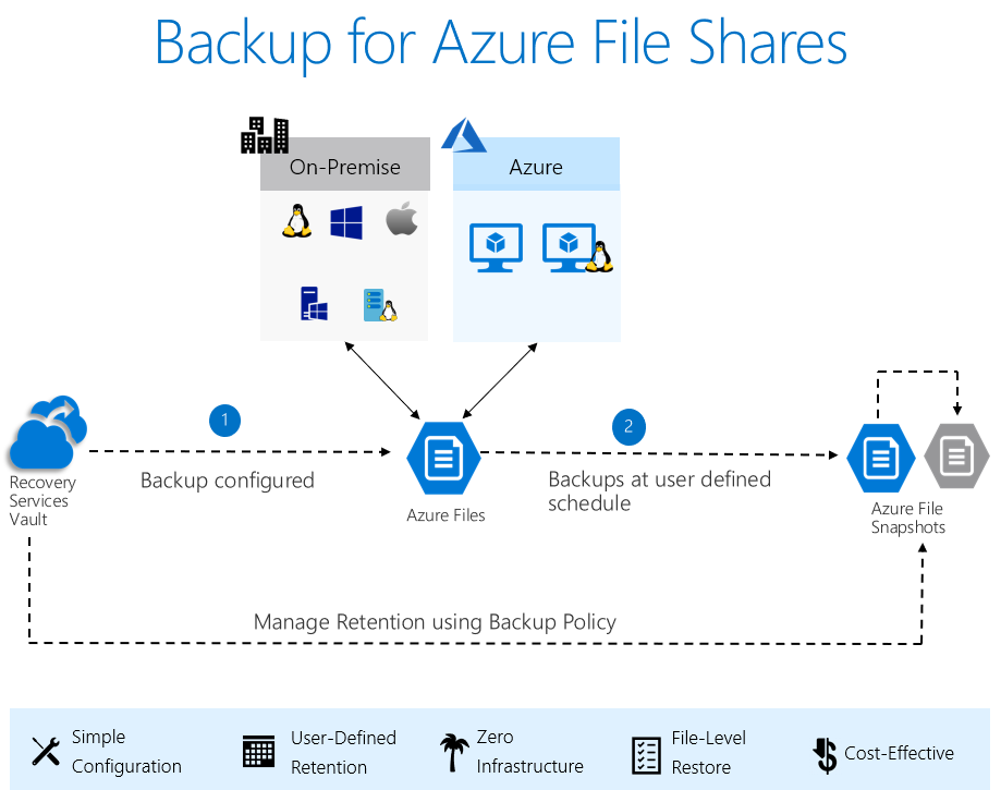 Backup for Azure File Shares