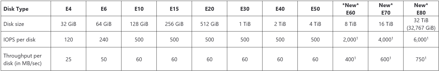 Table displaying Standard SSD disks type, size, IOPS per disk, and throughput per disk.