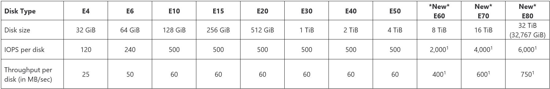 Tableau indiquant les types, tailles, IOPS et le débit par disque.