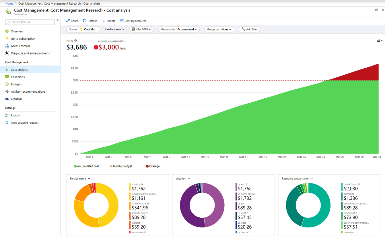 Cost analysis dashboard in Azure Cost Management