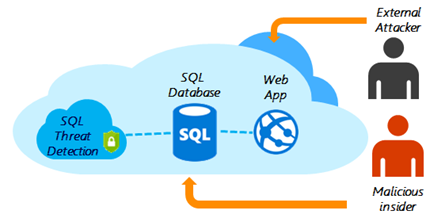 Azure SQL Database Threat Detection, your built-in security