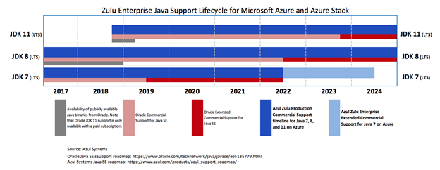 This chart highlights the announced support for Zulu Enterprise on Microsoft Azure for Java developers.